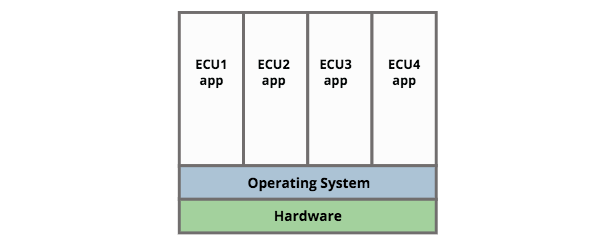 Operating System Separation