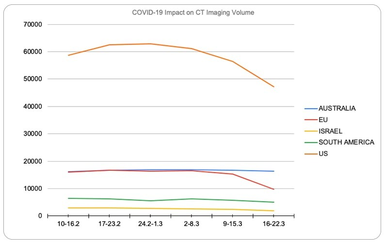 COVID-19 impact on imaging volume