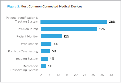 Most common connected mdical devices (graph)