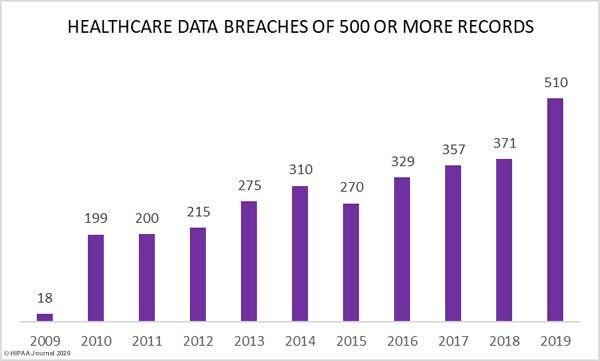 Healthcare data breaches (graph)